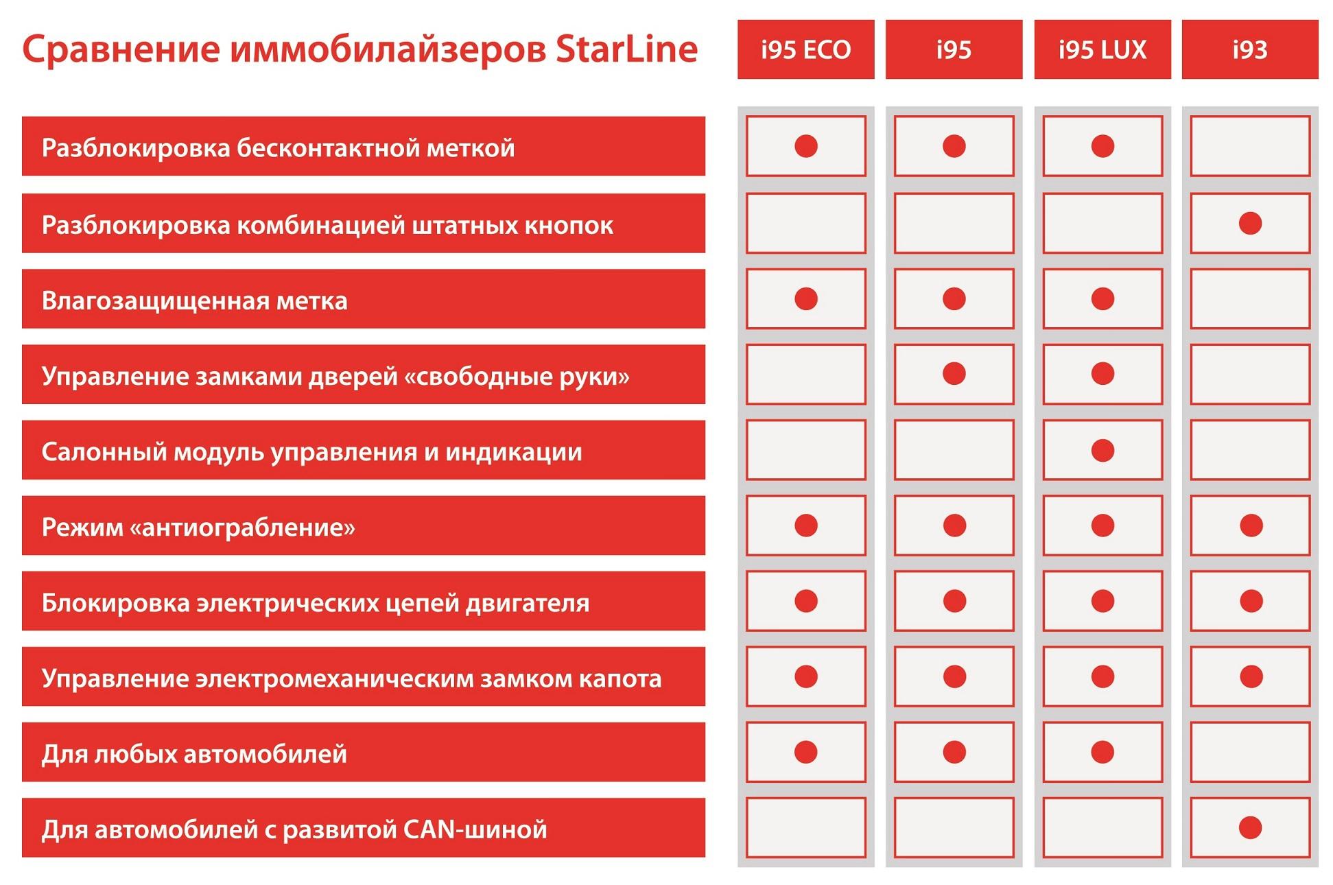 Иммобилайзер starline i95 схема